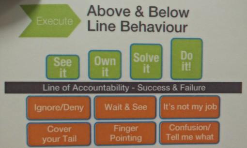 Army Accountability Behaviours